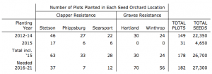 ME BREEDING Breeding Program update Table 2